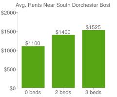 Graph of average rent prices for South Dorchester Boston